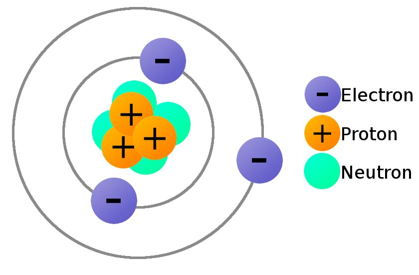 Proton Electron Neutron Definition Formula Application