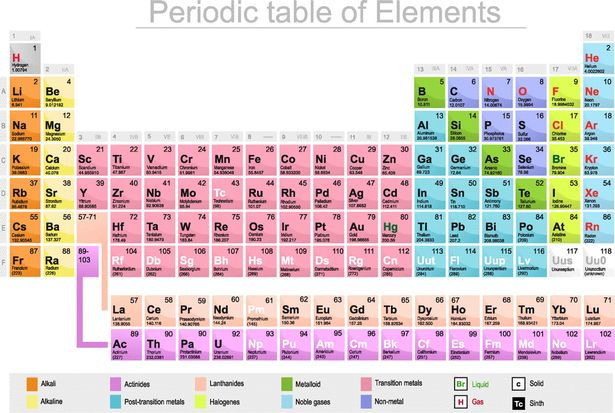 118 List Of Chemicals On The Periodic Table Symbol Atomic Number Az Chemistry