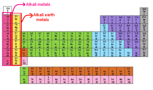 as we know theres many element in periodic table the earliest known alkaline earth was line latin calx but right now wed like to explain about uses