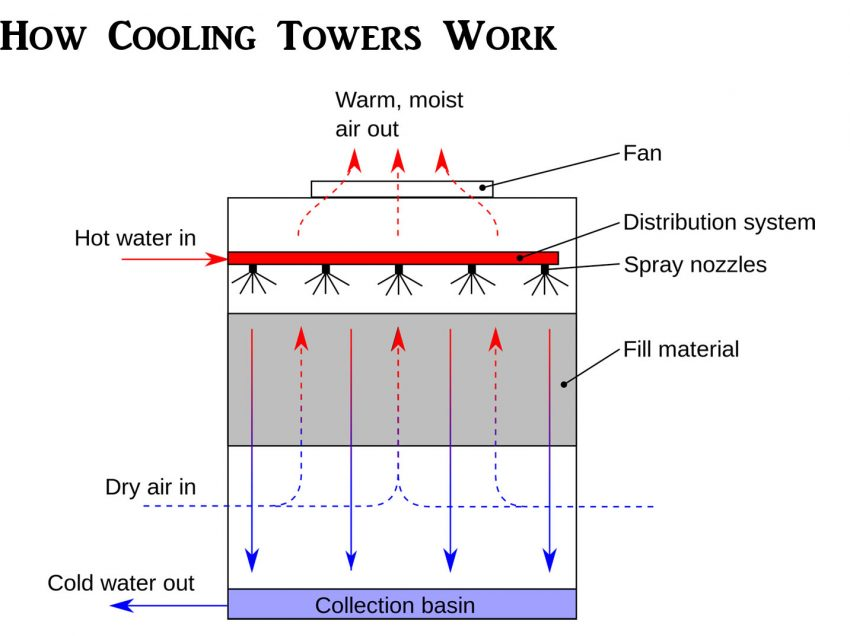 6 Chemicals Used in Cooling Tower Water Treatment