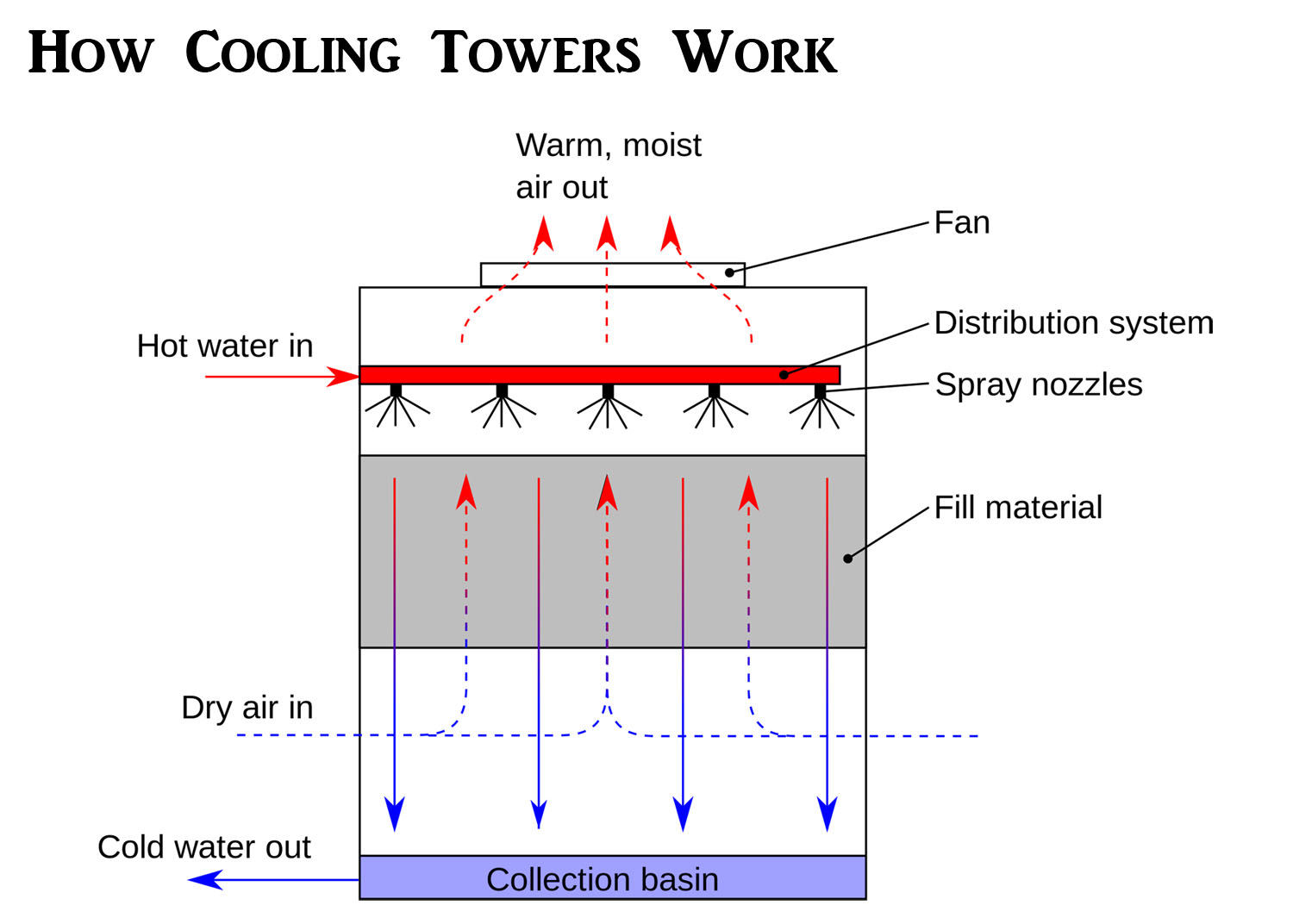 6 Chemicals Used In Cooling Tower Water Treatment Az