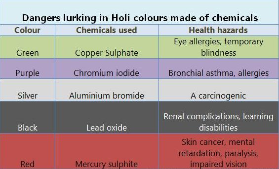 30 Harmful Effects of Colours Containing Chemicals Used During Holi