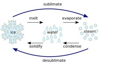 5 Examples of Transformation of Gas into Solid Solution
