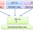 Gas Laws Definition, Formulas, and Examples